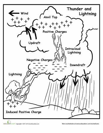 lightning worksheets and weather on pinterest : lightning diagram - findchart.co