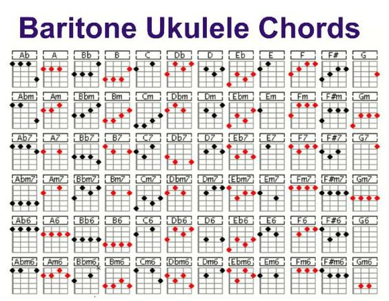 Ukulele baritone ukulele chords : Pinterest • The world's catalog of ideas