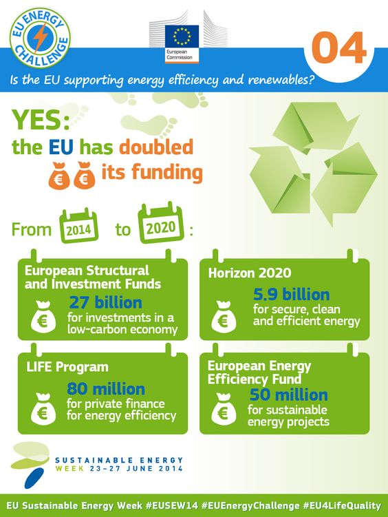 Is the EU supporting energy efficiency and renewables? #EnergyEfficiency #RenewableEnergy