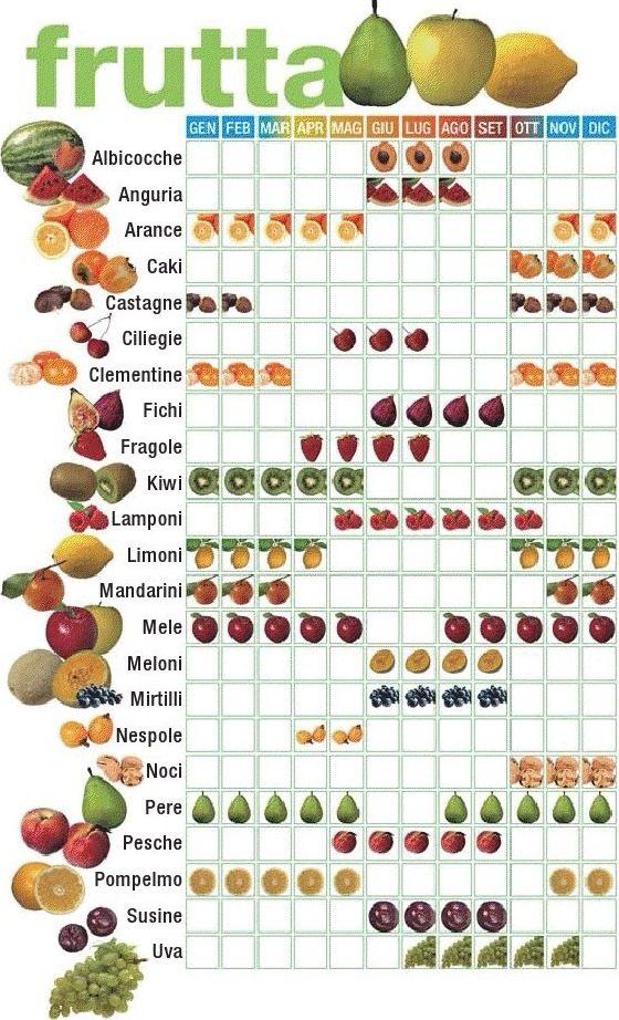 Una piccola legenda per il consumo di #frutta di stagione…