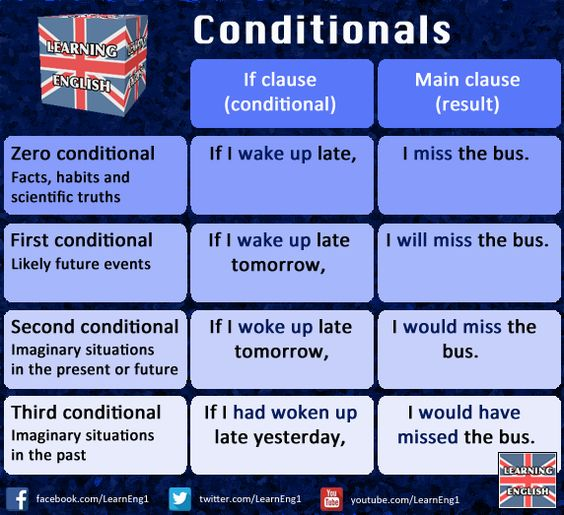 Conditionals - English teacher:
