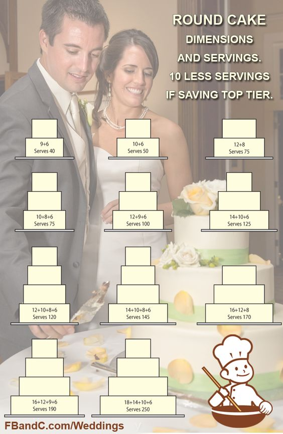 """Servings are based on 1 x 2 x 4.5"""" slice.  Standard tiers are made with 4 layers of cake and 3 layers of filling.  See https://www.pinterest.com/pin/519602875733710713/ for additional information."""