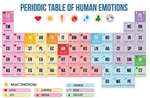 Ezposterprints Periodic Table Of Emotions Poster Funny Periodic Table About Emotions Wall Art Print For Home O Emotions Posters Emotions Periodic Table Art