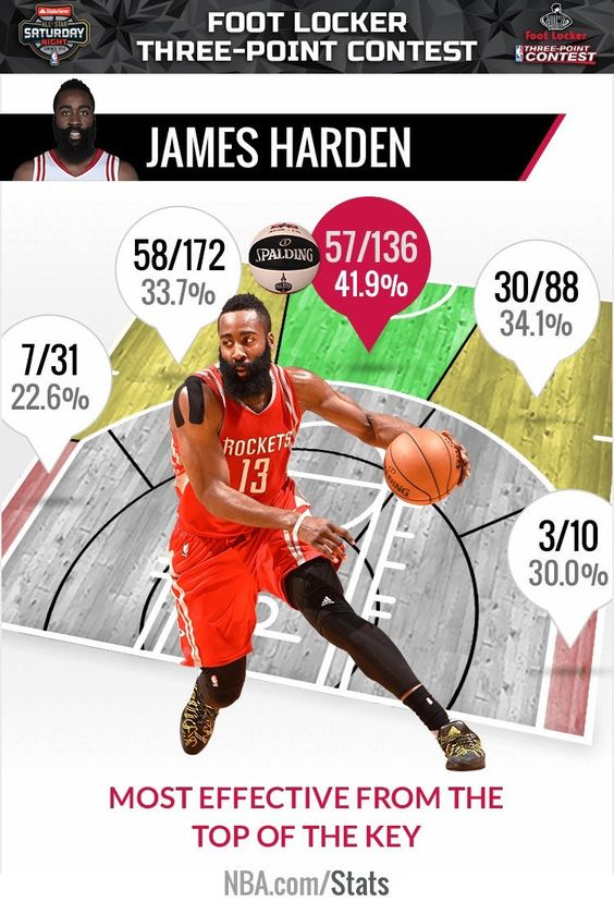 Infographic Ideas infographic basketball : Infographic on @houstonrockets G James Harden & efficiency prior ...