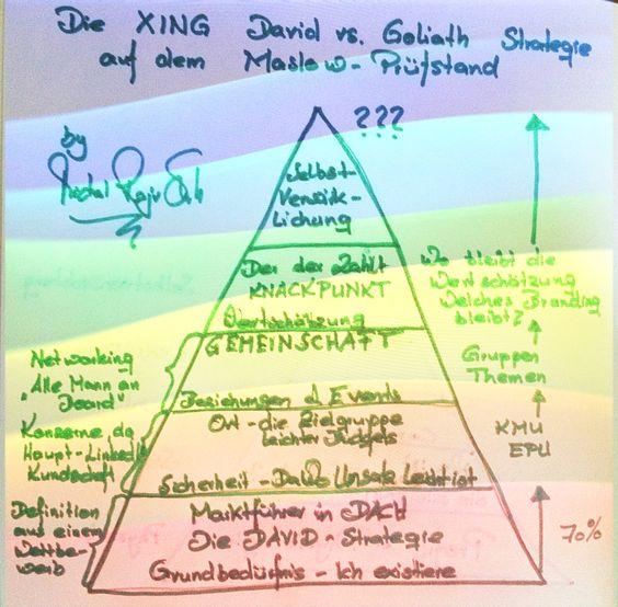 """Würde ich die Masslowbedürfnispyramide auf #XING ansetzen und das derzeitig meinerseits vermutete """"David und Goliath"""" Selbstverständnis darauf ansetzen, dann glaubt XING aufgrund dieser 'Perception' (Grundannahme) keine andere Wahl zu haben, als das zu tun, was sie tun. Die Alternativen wären (a) eine andere Grundannahme (Haltung) einzunehmen, oder die Geschichte von David mal ganz genau nachzulesen, denn der biblische David ist anders vorgegangen."""