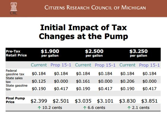 """Vote """"NO"""" on Tuesday! The """"Yes"""" campaign wants you to think gas prices will go down, see the research here: PLEASE SHARE!"""