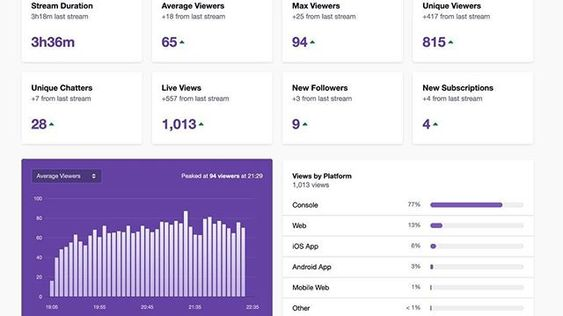 Twitch Achievements Give Streamers A Roadmap To Getting Paid Talk To Me Roadmap How To Get