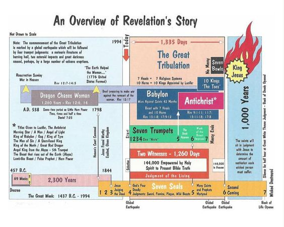 scripture study charts | Press thumbnail image for larger viewing