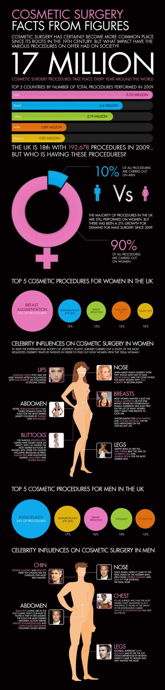Celebrity Influences On Plastic Surgery | Science 2.0