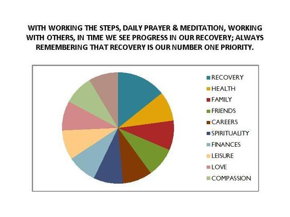 Pie Chart Analogy As It Relates To Recovery  Addiction