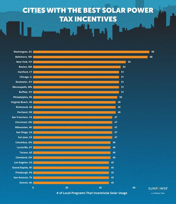 Cities With The Best Solar Power Tax Incentives City This Is Us Green City