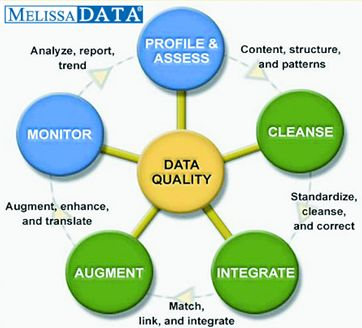 Data Verification and Validation - Melissa Data, Data Quality ...