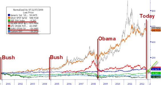 Four Elections And A Market Myth Funeral | ZeroHedge - Since 11/7/2000, the first election of Bush, the S 500 is down 0.25%. The USD has lost a remarkable 30% of its purchasing power relative to the world's major currencies (36% Trade-weighted). But it gets better because energy costs (WTI) have risen 65% since then. The Long Bond has gained a remarkable 50% while the clear winners in a Greenspan/Bernanke era has been precious metals - up around 550% since November 2000.