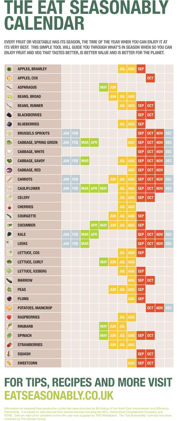 """""""The Eat Seasonably Calendar"""" helps you select fruits & veggies that are in season <3  They usually taste better & are a better value... and are usually better for the environment too! <3 (if you click on the picture it will take you to a cool interactive seasonal fruit & veggie wheel!)"""