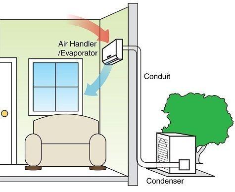 Ductless Mini Split Air Conditioner Setup Mini Split Systems Air Conditioner Ductless Mini Setup Split System Heat Pump System Ductless Mini Split
