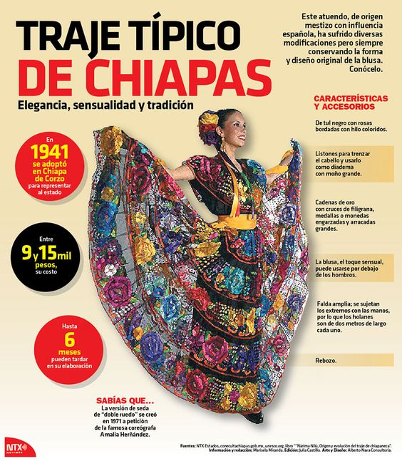 El costo del traje típico de Chiapas va de los 9 a los 15 mil pesos y puede tardar hasta 6 meses en su elaboración. #InfografíaNotimex