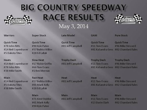 nascar unofficial results phoenix