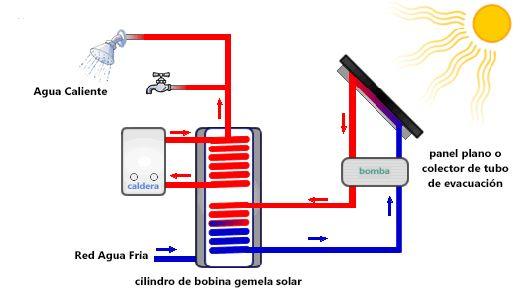 Energia Solar Termica Funcionamiento Y Tipos De Colectores Energia Solar Termica Energia Solar Calentadores De Agua