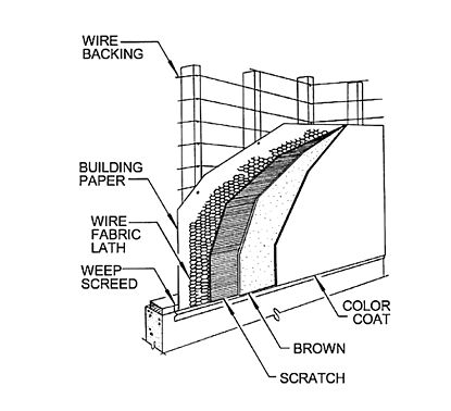Modified Hammer Beam moreover Roofing Terms also Split Foyer Format 9218vs as well Roof Parts Diagram further Electrical Box Interior. on framing a cathedral ceiling