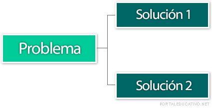 Estructura de problema-solución