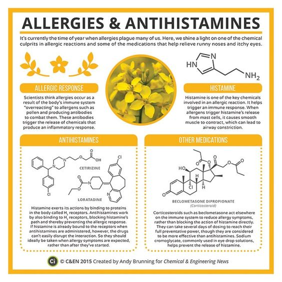 Allergies and Antihisamines | Chemical and Engineering News