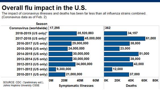 The flu has already killed 10,000 across US as world frets over coronavirus