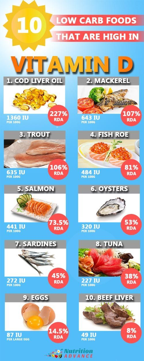 The Top 20 Foods High In Vitamin D3 Vitamin D Foods Low Carb Recipes Food