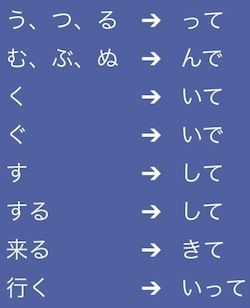 It's Imperative That You Learn These 10 Ways to Form Japanese ...