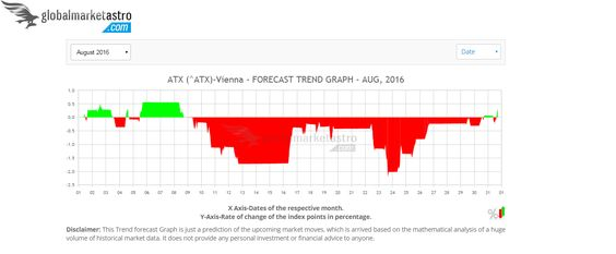 Get Aug-2016's forecast trend charts of Austria's ATX vienna index here athttps://www.globalmarketastro.com/global-stock-market-indices/graph-monthly?symbol=%5EATX&my=Aug-2016