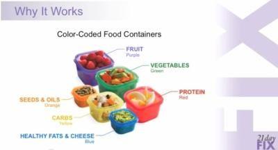 The containers keep it easy. #21dayfix  #gettinghealthy #nutrition www.teambeachbody.com/shop/-/shopping/21DAYFIX?referringRepID=44978