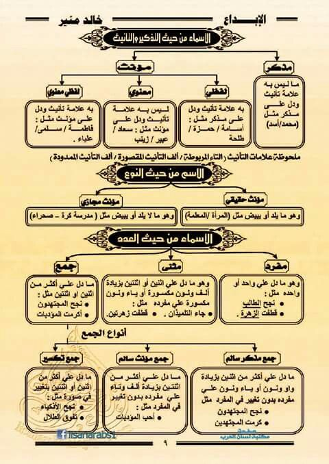 Pin By Moaiyd Al Husawi On اللغة العربية Arabic Language Learn Arabic Language Arabic Langauge