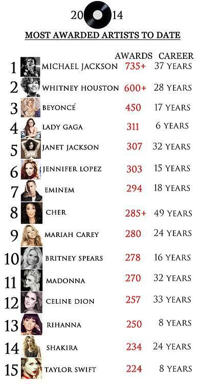 #MichaelJackson  Most Awarded Artists To Date 2014.  I knew without looking who would be at the top of the list!  © Raynetta Manees, author of #AllForLove