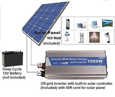 Basic 1000 Watts Solar Power Backup With 100watt Solar Panel Plug Your Essentials Solar Panels Solar Solar Inverter