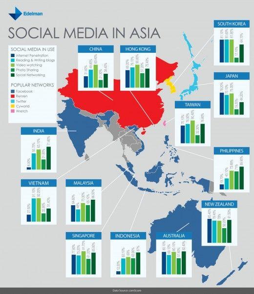 "Social Media in Asia  |  Every country is different in its Social Media use and so is a continent like Asia different. Successful marketing in social settings is a multi-local issue not one of ""one size fots all"" ! |  Soziale Online Medien werden in jedem Land anders genutzt und ein Kontinent wie Asien hebt sich besonders ab. Erfolgreich in Sozialen Kanälen zu agieren verlangt eine lokale Herangehensweise, einen Universalansatz!"