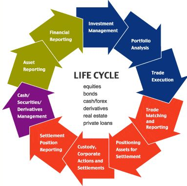 life cycle cost Let's take a look at some of the ways common landscape elements can impact  life cycle costing for commercial landscaping over time.