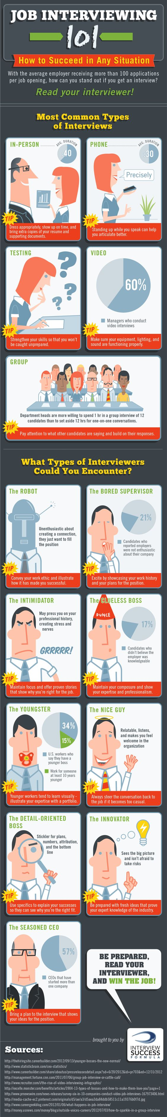 job interviewing 101 how to succeed in different situations job interviewing this infographic outlines the different types of interviews and the various versions of interviewers that come a long them