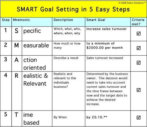 Smart goals template for teachers smart goal setting for Smart goals template for employees