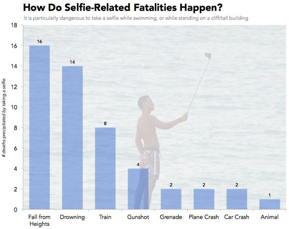 The most common way to die from taking a selfie is falling from a heights, followed by drowning. From Priceonomics: One-third of all people who met their demise in the midst of a selfie fell from h…
