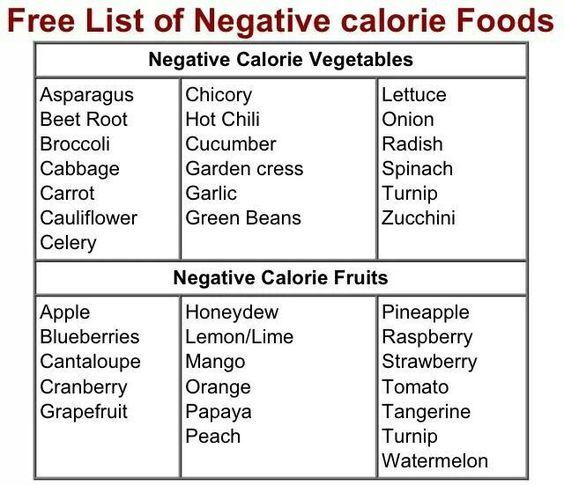 Food on pinterest for Cuisine 0 calorie
