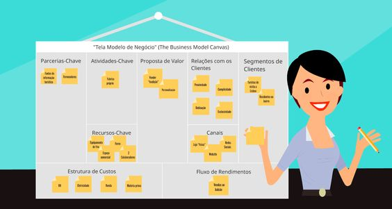 Desenho de Modelos de Negócio para Startup's