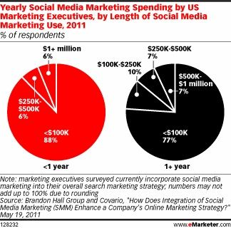 Social Media Spending 1