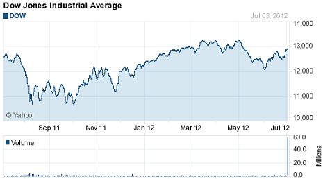 Djia Quote Fair The 25 Best Dow Jones Chart Today Ideas On Pinterest  Djia Chart