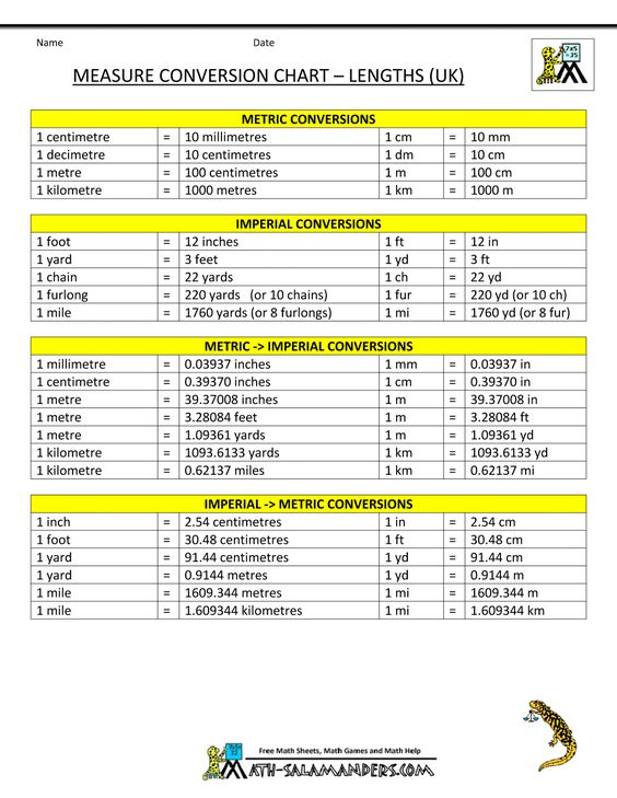 measurement conversion chart - Yahoo Image Search Results - measurement charts