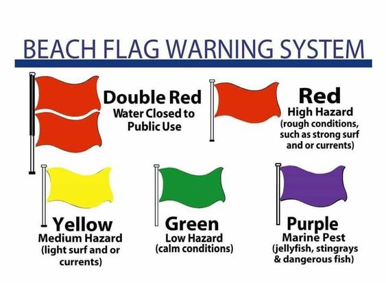 Meaning Of Beach Warning Flags In Florida Vacation Soup Beach Flags Beach Safety Pensacola Beach