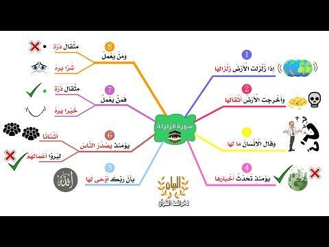 حفظ وتثبيت سورة الزلزلة بطريقة الخرائط الذهنية بصوت القارئ محمد صديق المنشاوي مع ترديد الأطفال Youtube Map Kids Map Screenshot