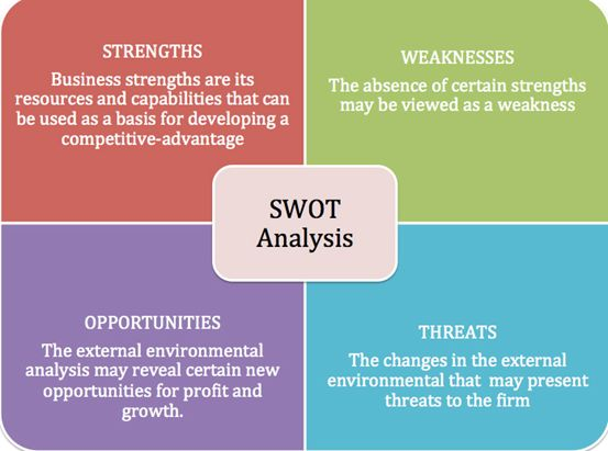 SWOT Analysis Digital Citizenship and Learning Pinterest - business swot analysis