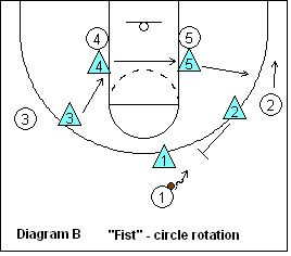 basketball  clipboards and coaching on pinterest