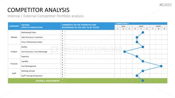 Competitor Analysis PowerPoint Template Business Planning - example of competitor analysis