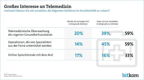 Digital Health: Telemedizin trifft auf großes Interesse