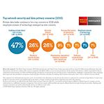 New Wells Fargo Insurance Cyber Security Study Shows Companies More Concerned With Private Data Loss Than With Hackers